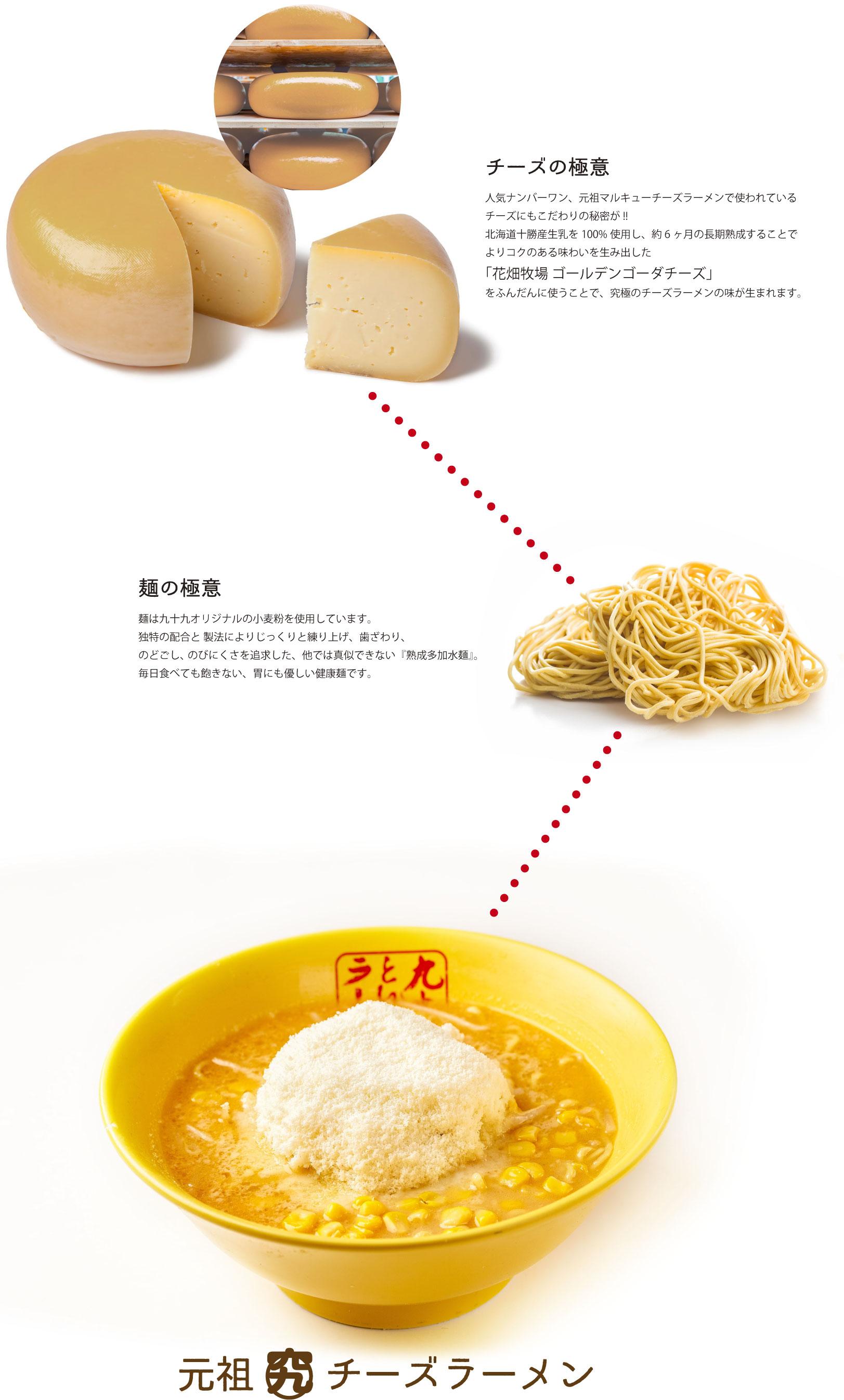 チーズの極意人気ナンバーワン、元祖マルキューチーズラーメンで使われているチーズにもこだわりの秘密が!! 北海道十勝産生乳を100%使用し、約6ヶ月の長期熟成することでよりコクのある味わいを生み出した「花畑牧場 ゴールデンゴーダチーズ」をふんだんに使うことで、究極のチーズラーメンの味が生まれます。、麺の極意麺は九十九オリジナルの小麦粉を使用しています。独特の配合と 製法によりじっくりと練り上げ、歯ざわり、のどごし、 のびにくさを追求した、他では真似できない『熟成多加水麺』。 毎日食べても飽きない、胃にも優しい健康麺です。